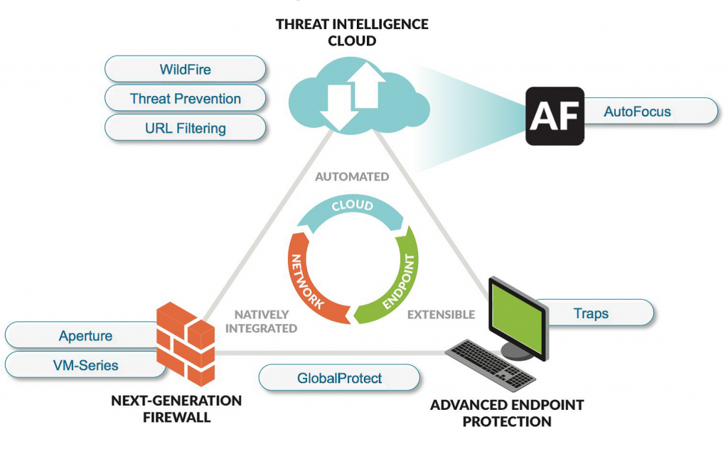 Palo Alto - threat intelligence cloud